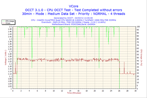 2012-03-04-14h00-VCore.png